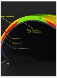 Dunlop GP Racer D212 - Heat Control Technology