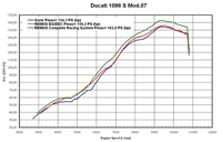 Ducati 1098 vermogensdiagram