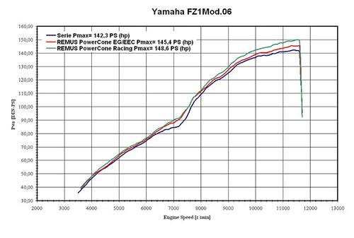 Yamaha FZ1/FZ1 Fazer  vermogens diagram